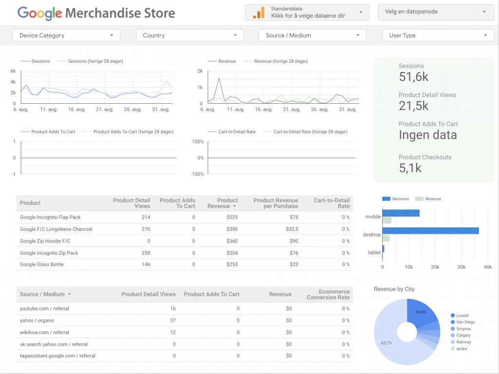 Google data studio rapport